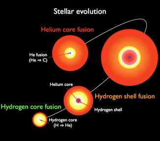 red giant star life cycle -#main