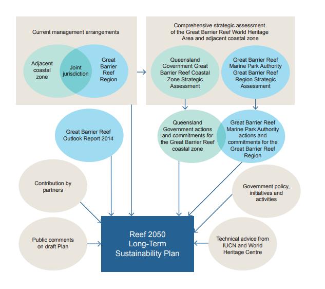 reef 2050 plan