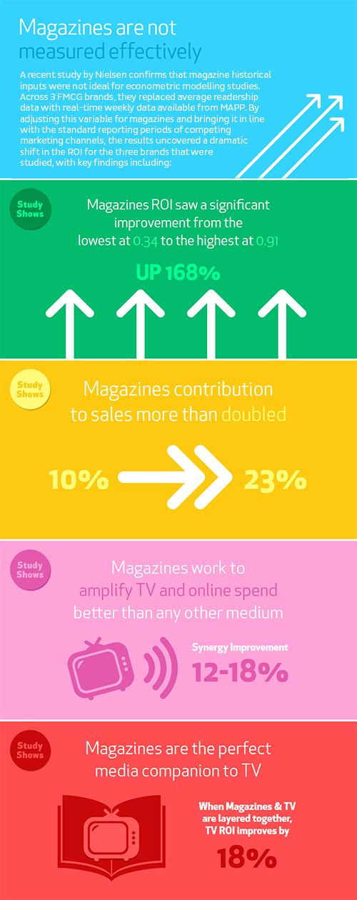 nielsen magazine study infographic