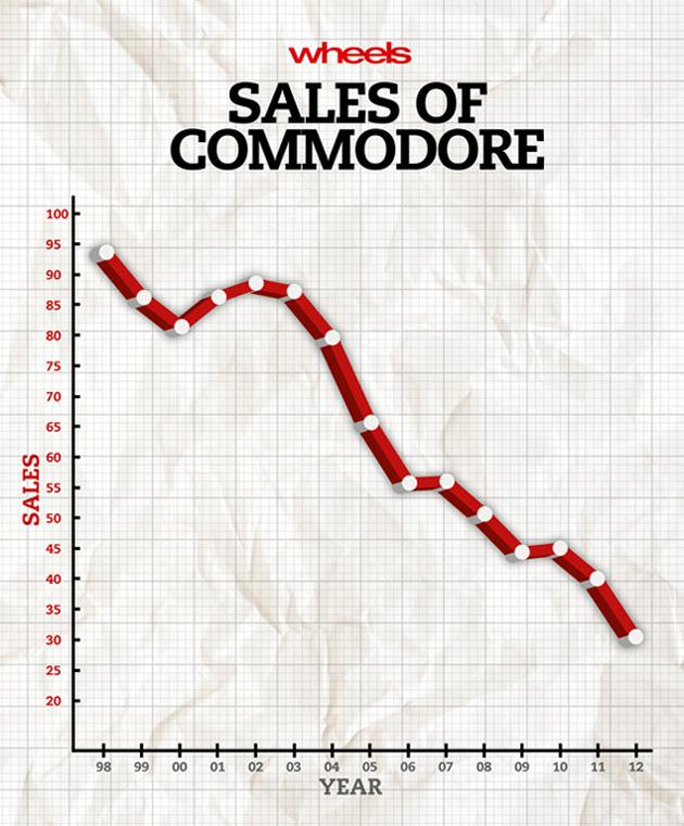 Holden sales