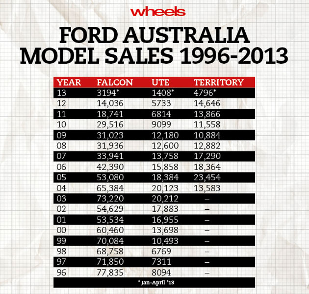 Ford Falcon dead by 2016