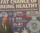 The Daily Telegraph says we 'misinterpreted' the ridic stat about LGBTQI+ people being 'unhealthy'