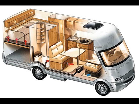 The technical guide for RV heating