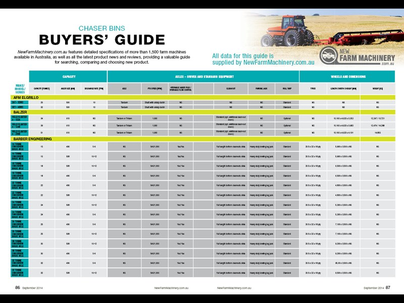 Harvester buyers guide