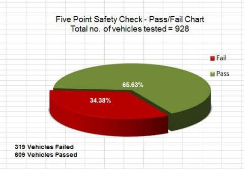 VACC calls for random vehicle inspections all year-round