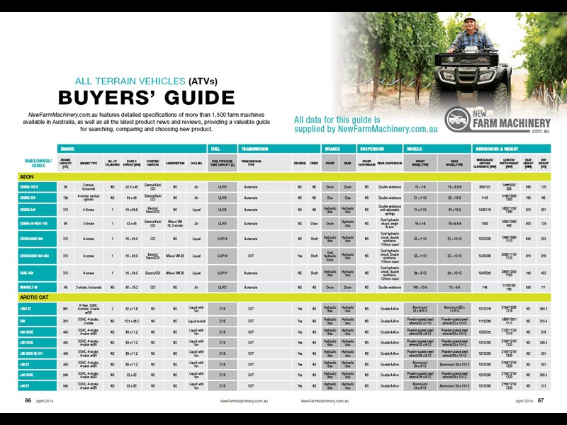 ATV buyers guide
