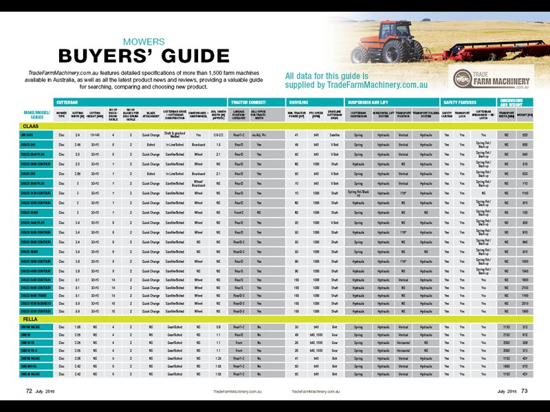 Mowers buyers guide