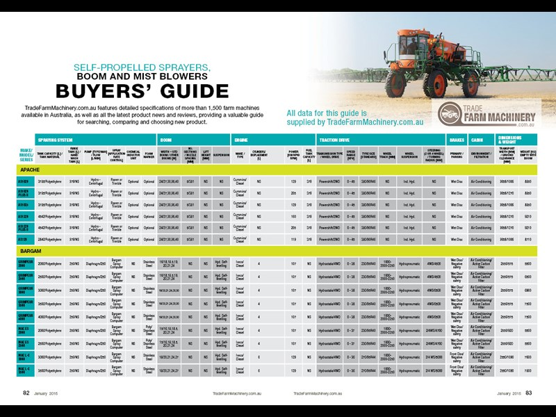 Sprayers buyers guide