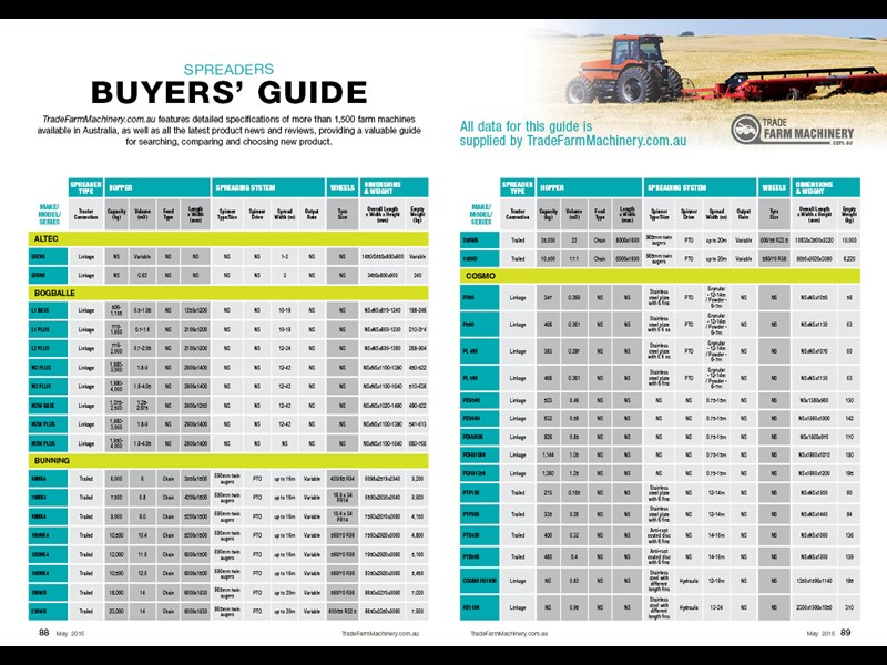 Spreaders buyers guide
