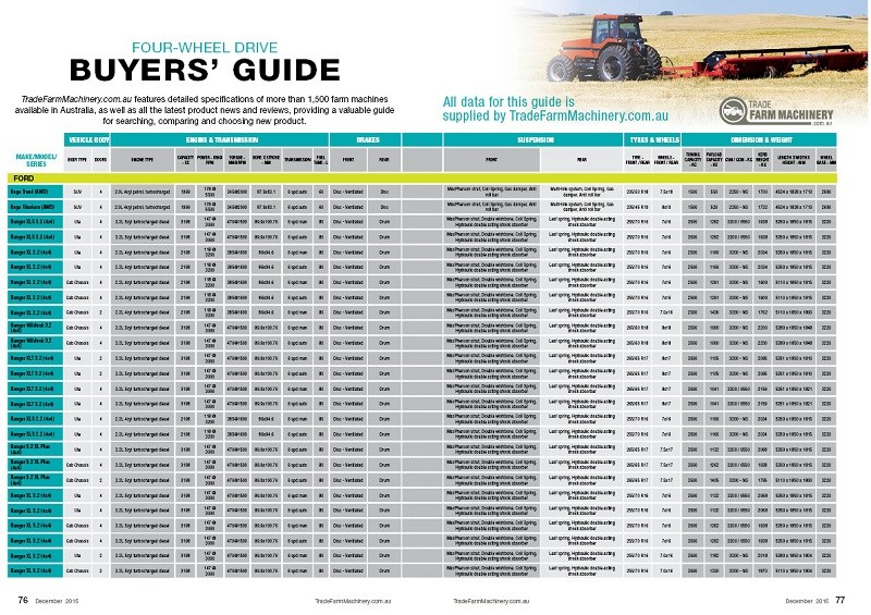 Utes buyers guide