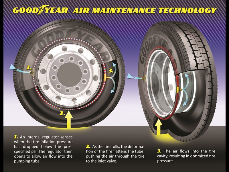 How the AMT tyre inflation technology works