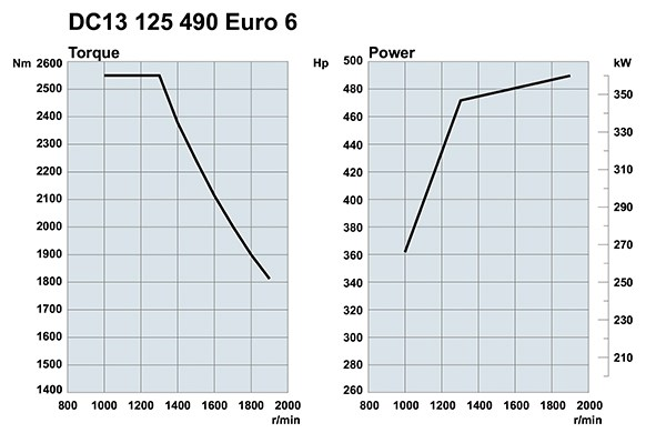 A typically European torque curve, peak torque from 1,000rpm.