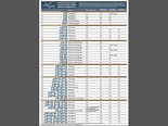 The Common Heavy Freight Vehicle Combinations chart