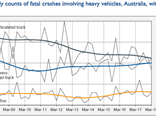 Despite a lower count than trucks, bus crashes have increased marginally recently.