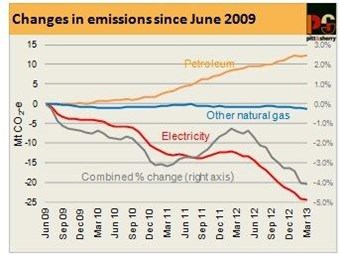 Diesel emission growth easing: Pitt&Sherry