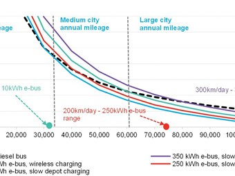 ELECTRIC BUSES COMPETITIVE AGAINST FUELLED - POTENTIAL PARITY WITHIN 7 YEARS: REPORT