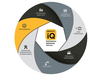 Dematic launches iQ software for warehouse operators