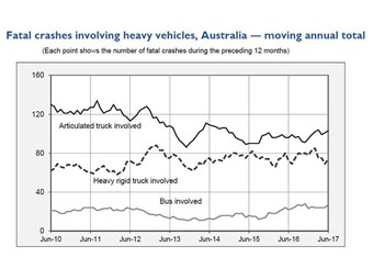 Heavy vehicle fatal crashes and deaths remain static