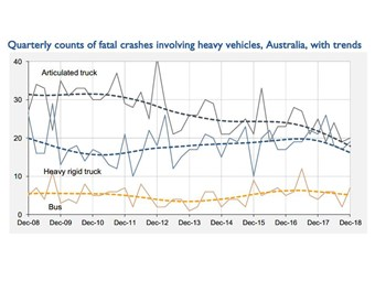 Heavy rigid fatal crashes finally trend downward