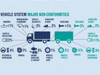 National Roadworthiness Baseline Survey results: How the Australian fleet stacks up