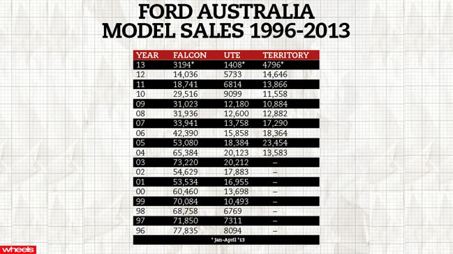 Ford, Australia, close, factories, employees, history