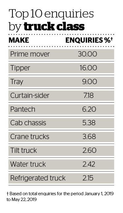 Deals data Top 10 enquiries by truck class.jpg