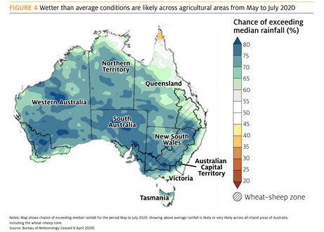 The BOM seasonal forecast is predicting above average rainfall