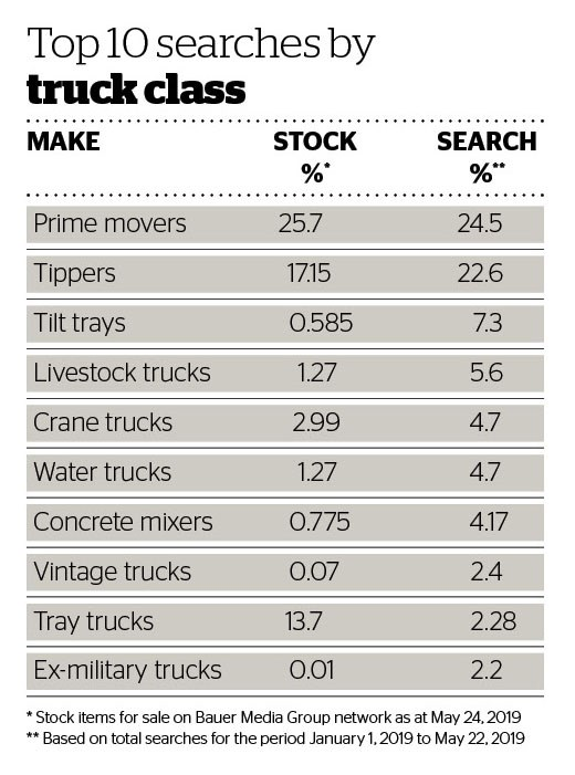 Deals data Top 10 searches by Truck Class.jpg
