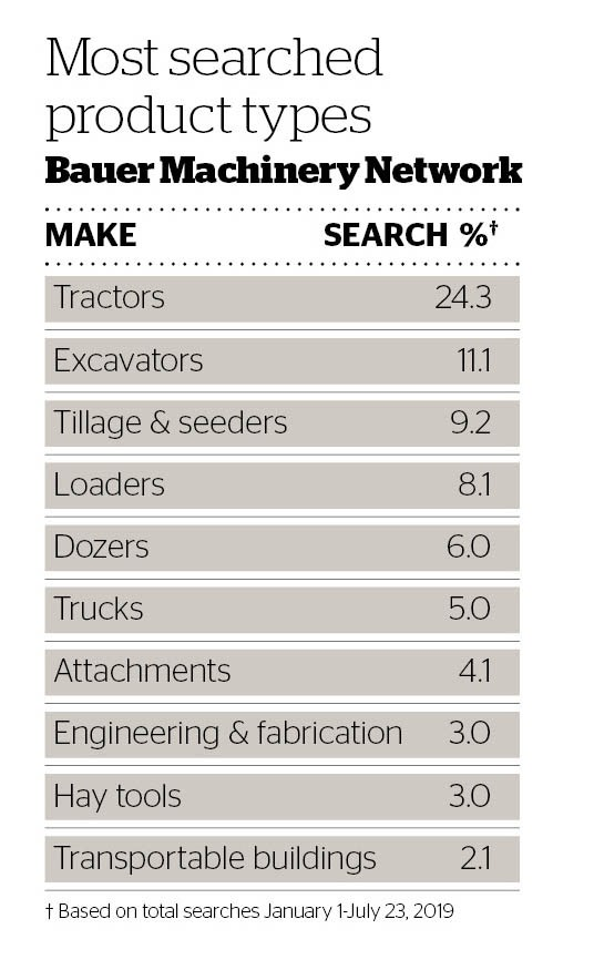 DOW 443 Most searched product types.jpg