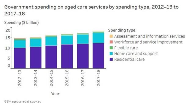 Austagedcarespending 2017-2018.JPG