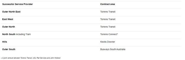 SA Govt contracts list.JPG
