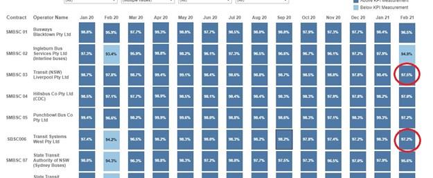 TfNSW region operator service results KPI.JPG