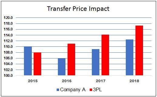 Transfer price impact.JPG