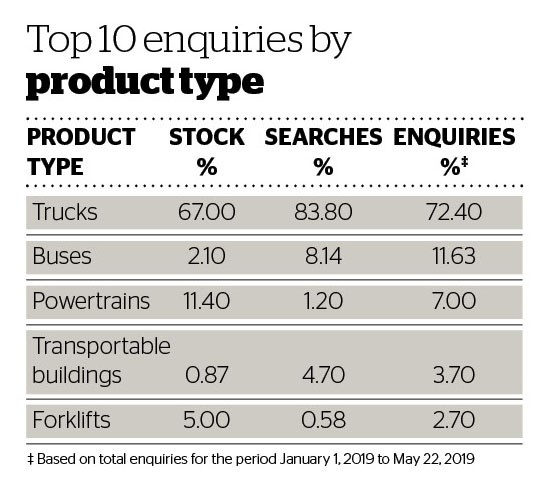Deals data Top 10 enquiries by product type.jpg