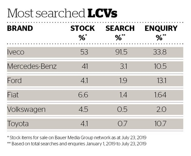 DOW 443 Most searched LCVs.jpg