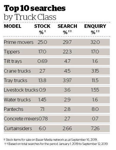 Top 10 searches by truck class August 2019 (for september).jpg