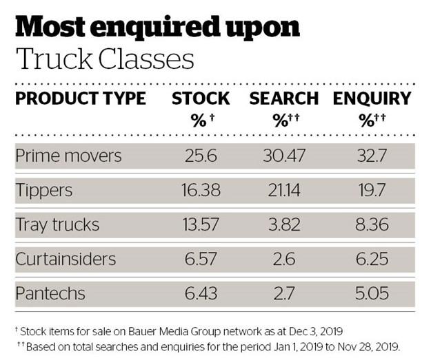 Most_enquire_upon_Truck_classes_nov_2019.jpg