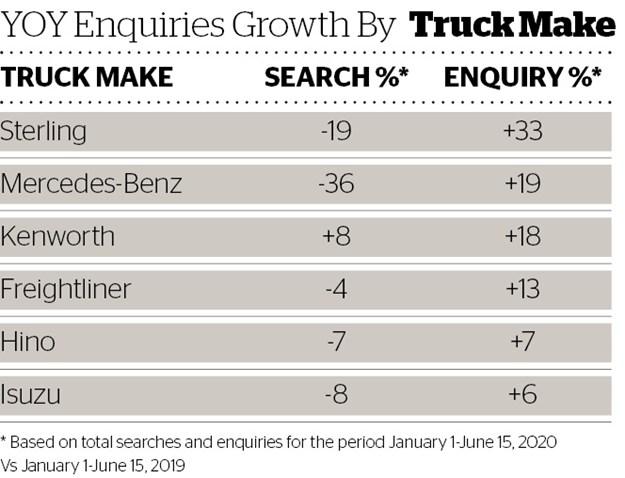 DOW 455 YOY Enquiries Growth by Truck Make.jpg