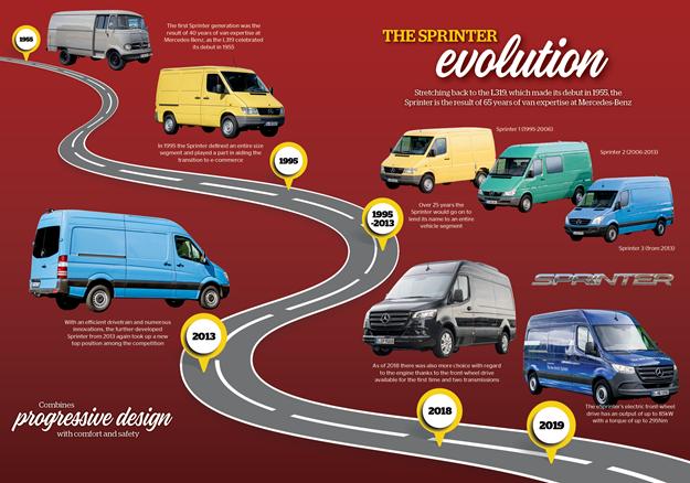 DOW 458 Sprinter Evolution timeline.png