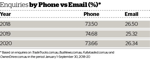 DOW 459 Enquiries by Phone vs email.jpg