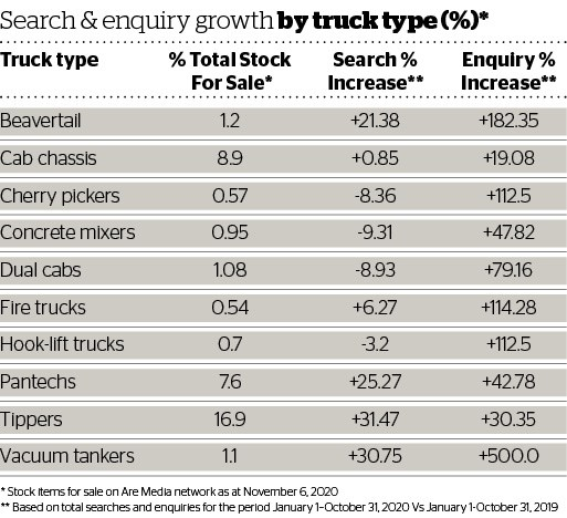 DOW 460 Search & Enquiry by Truck Type.jpg
