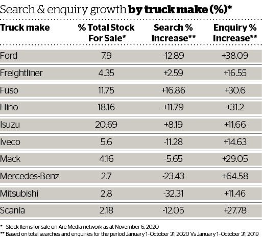 DOW 460 Search & Enquiry growth by Truck make.jpg