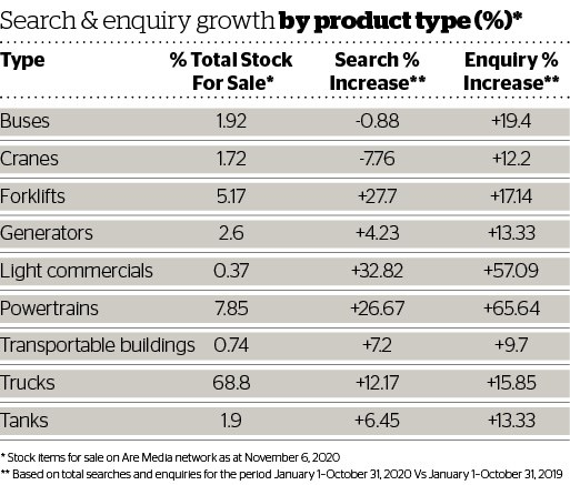 DOW 460 Search & Enquiry growth by product type.jpg