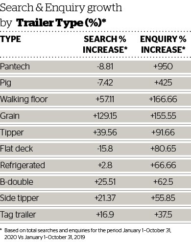DOW 461 Search & Enquiry growth by trailer type.jpg
