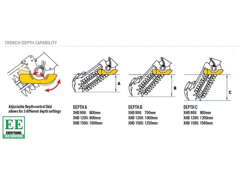 auger torque trenchers // excavators 5t to 10t, high flow skidsteer loaders and backhoes 429385 009