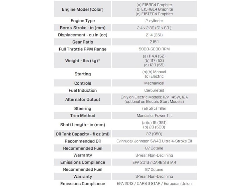 2018 EVINRUDE E15RG4 15 HP for sale