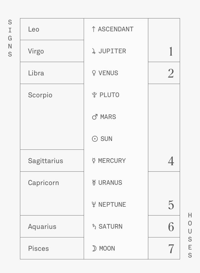 """Example of a birth chart, courtesy of [Co—Star](https://www.costarastrology.com/ target=""""_blank"""" rel=""""nofollow"""")."""