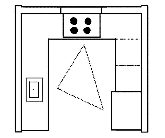 **The Kitchen Triangle**   In this U-shaped kitchen, the amount of traffic is minimised and the main work zones are kept handy. Other kitchen layouts will always benefit from well-considered placements of fridge, stove and sink.