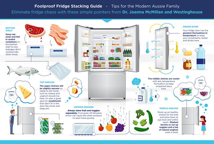 """[Westinghouse's 'Fool-Proof Fridge Stacking Guide' >](https://www.westinghouse.com.au/news/foolproof-fridge-stacking-guide/ target=""""_blank"""" rel=""""nofollow"""")"""