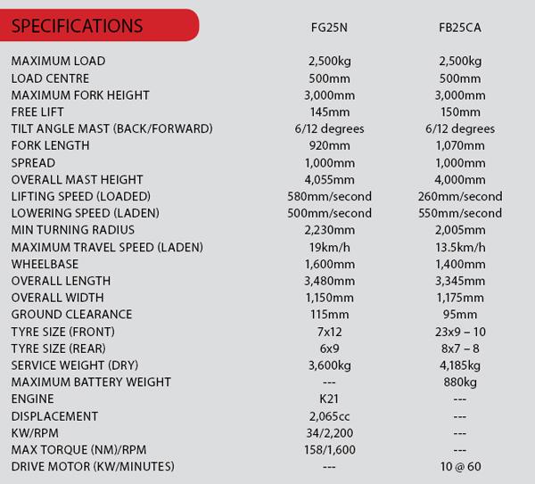 Mitsubishi -Grendia -FG25N,Mitsubishi -FB25CA,-forklift ,-faceoff ,-review ,-specs ,-ATN
